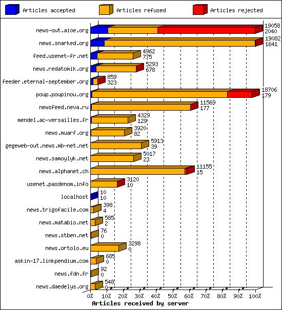 Daily Usenet report for news gegeweb eu: Apr 5 03:00:00
